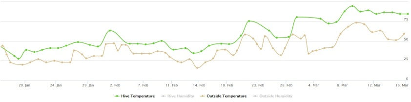 Temperature graph for Mars. The graph for Jupiter is nearly identical.